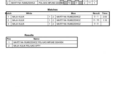 RESULTS BALTIC CUP-01