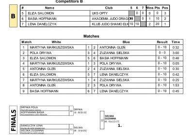 RESULTS BALTIC CUP-02