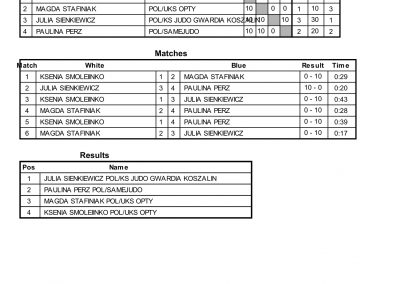 RESULTS BALTIC CUP-04