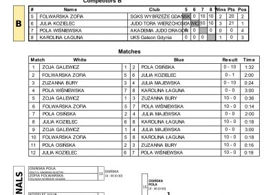 RESULTS BALTIC CUP-05