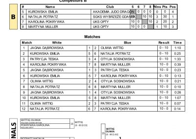 RESULTS BALTIC CUP-06