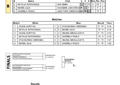 RESULTS BALTIC CUP-07