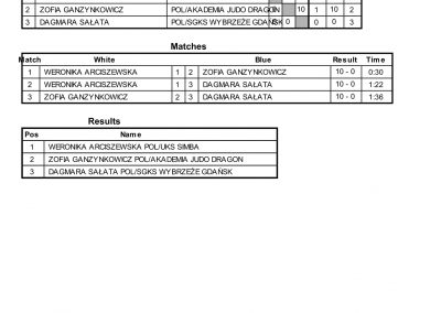 RESULTS BALTIC CUP-08