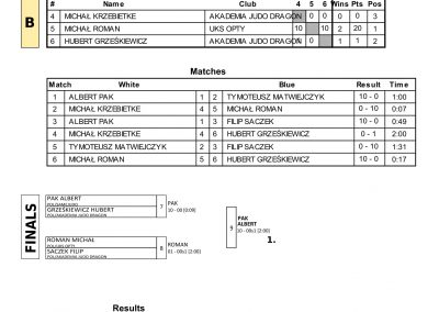 RESULTS BALTIC CUP-09
