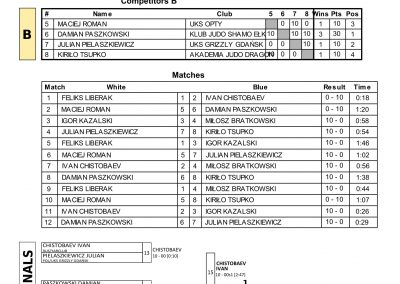 RESULTS BALTIC CUP-10