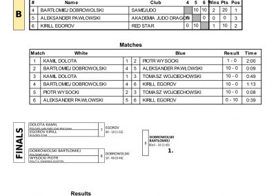 RESULTS BALTIC CUP-11
