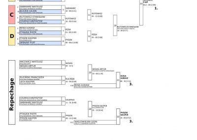 RESULTS BALTIC CUP-12