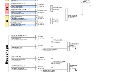 RESULTS BALTIC CUP-13