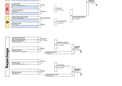 RESULTS BALTIC CUP-14