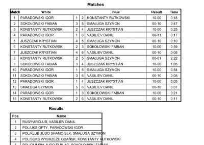 RESULTS BALTIC CUP-17