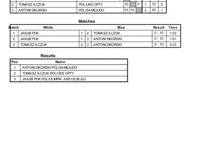 RESULTS BALTIC CUP-18