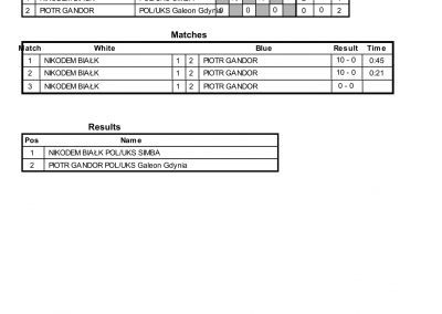 RESULTS BALTIC CUP-20