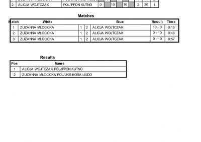 RESULTS BALTIC CUP-21