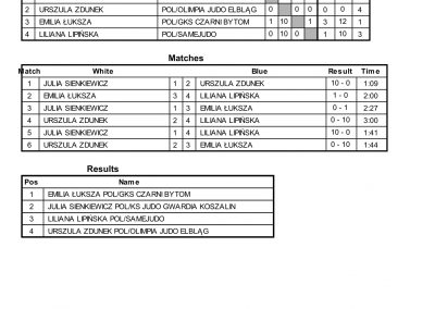 RESULTS BALTIC CUP-22