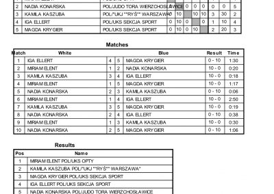 RESULTS BALTIC CUP-23