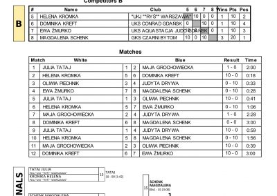 RESULTS BALTIC CUP-24