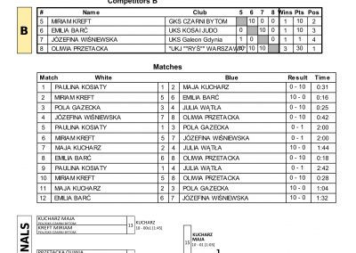 RESULTS BALTIC CUP-25