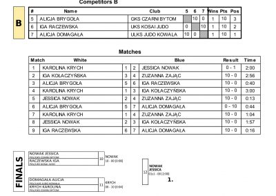 RESULTS BALTIC CUP-26