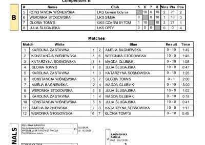 RESULTS BALTIC CUP-27