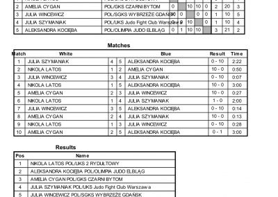 RESULTS BALTIC CUP-28