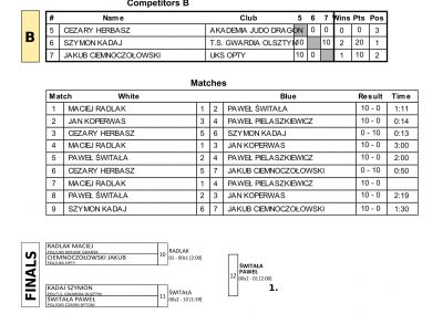 RESULTS BALTIC CUP-31