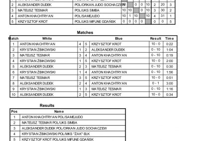RESULTS BALTIC CUP-38