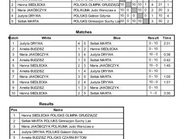 RESULTS BALTIC CUP-40