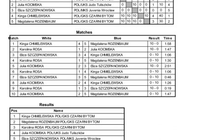 RESULTS BALTIC CUP-41