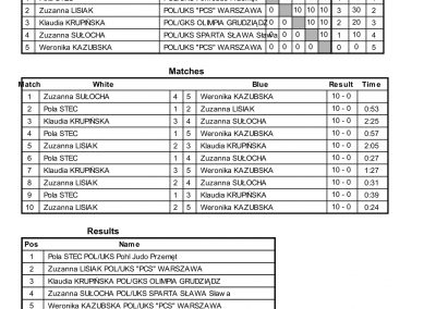 RESULTS BALTIC CUP-42