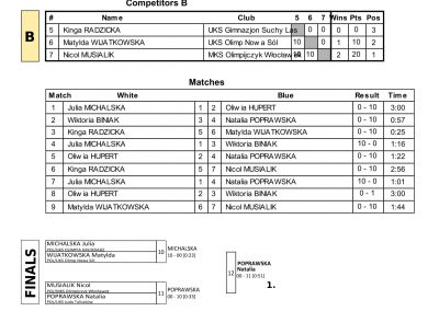 RESULTS BALTIC CUP-45