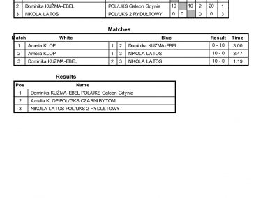 RESULTS BALTIC CUP-46