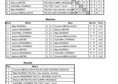 RESULTS BALTIC CUP-47