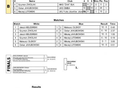 RESULTS BALTIC CUP-55