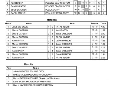 RESULTS BALTIC CUP-56