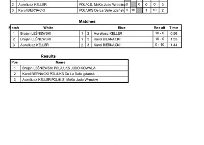 RESULTS BALTIC CUP-57