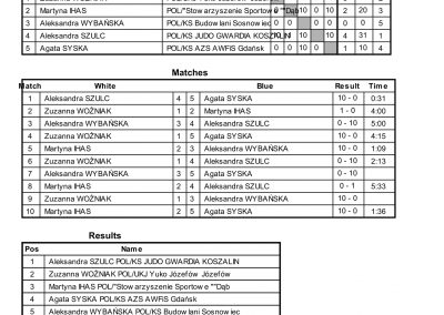RESULTS BALTIC CUP-58