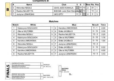 RESULTS BALTIC CUP-59