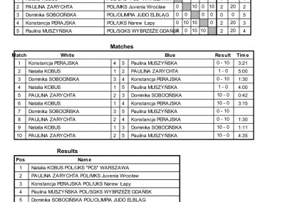 RESULTS BALTIC CUP-62