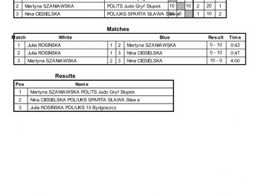 RESULTS BALTIC CUP-63