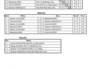 RESULTS BALTIC CUP-64