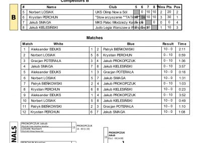 RESULTS BALTIC CUP-69
