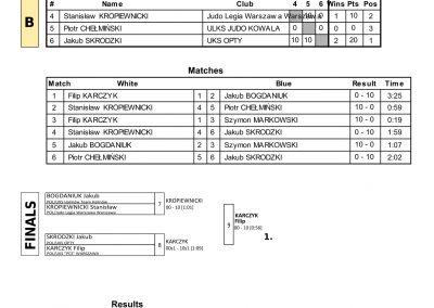RESULTS BALTIC CUP-70