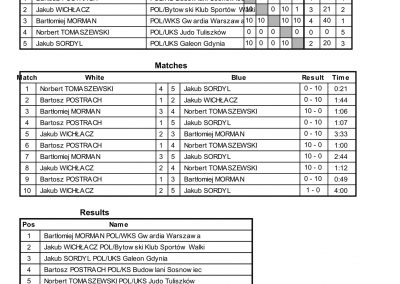 RESULTS BALTIC CUP-71