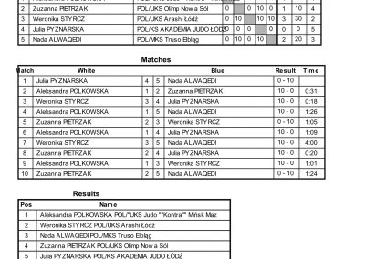 RESULTS BALTIC CUP-72