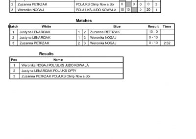 RESULTS BALTIC CUP-73