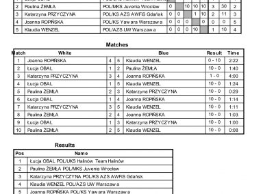 RESULTS BALTIC CUP-74