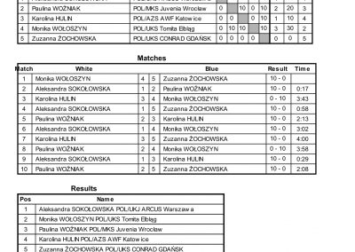 RESULTS BALTIC CUP-75
