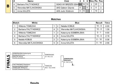 RESULTS BALTIC CUP-76
