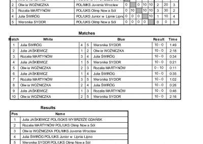 RESULTS BALTIC CUP-77