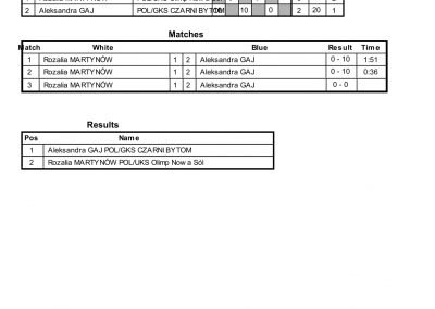 RESULTS BALTIC CUP-78